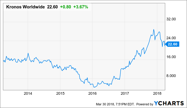 Kronos Worldwide: Buy This 102-Year-Old Undervalued, Under-Covered, 3% Yielder