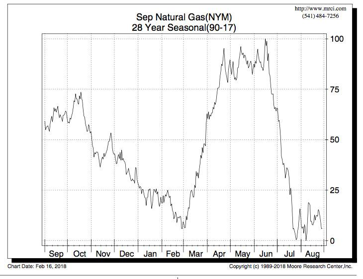 Natural Gas: Seasonal Play Sets Up For Springtime Option Sellers | Seeking  Alpha
