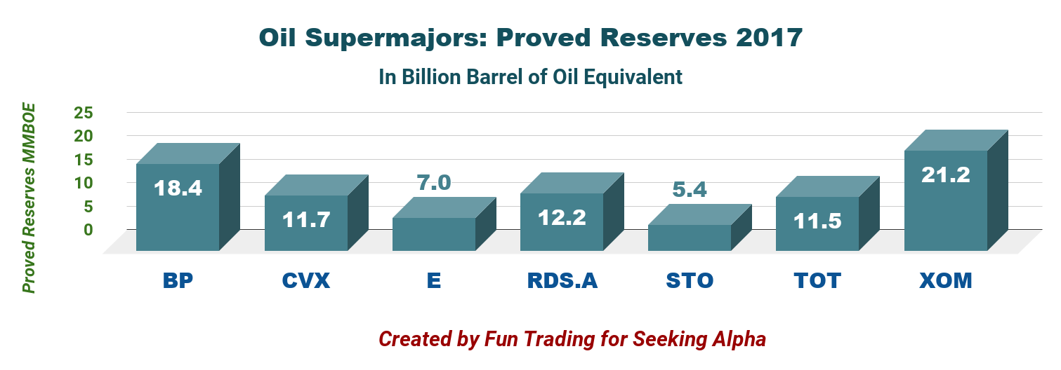 Oil Supermajors: The Seven Sisters Battling For Top Oil Honors ...