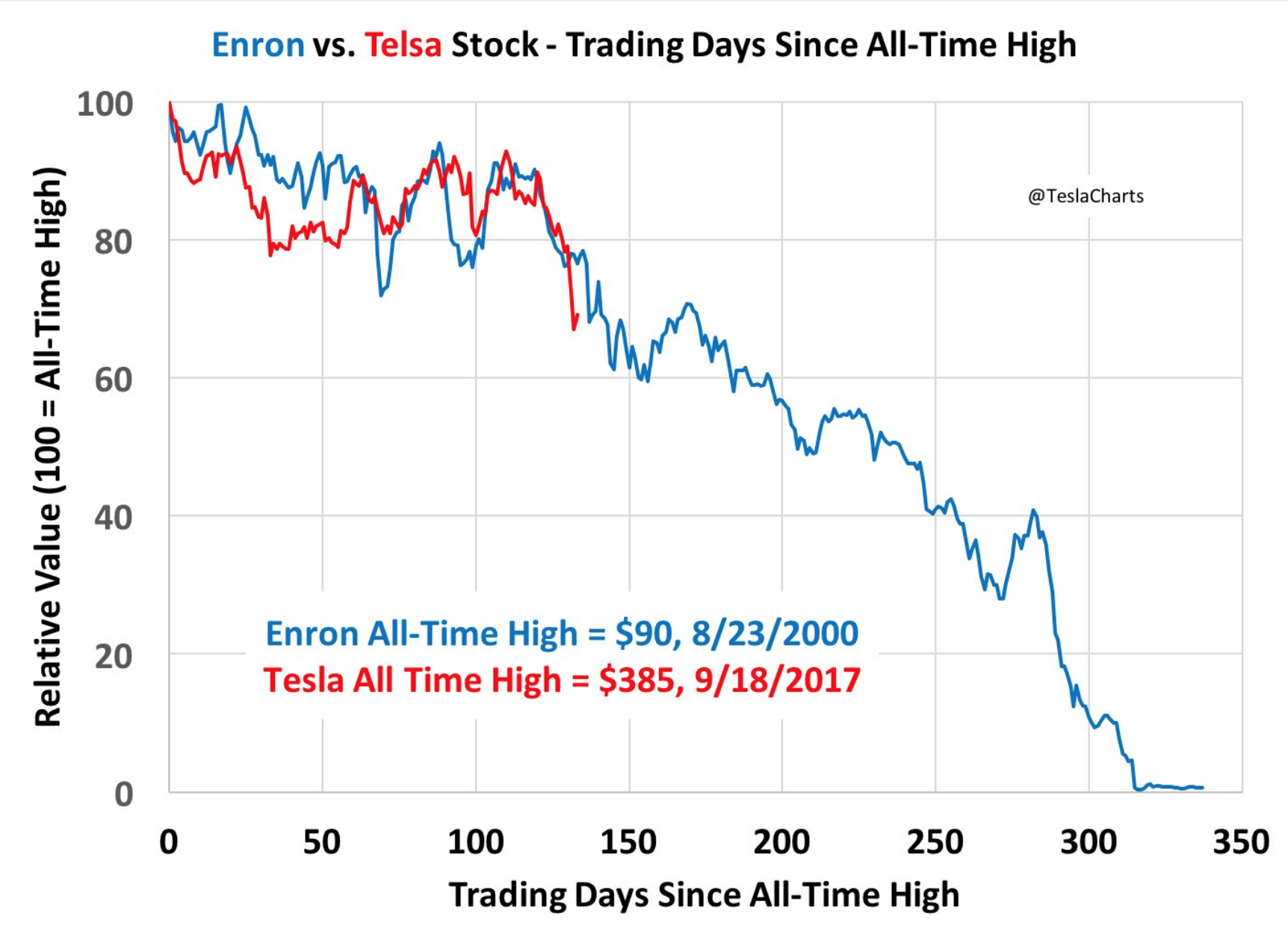 This Is No Time To Go Wobbly, Tesla Shorts - Tesla, Inc