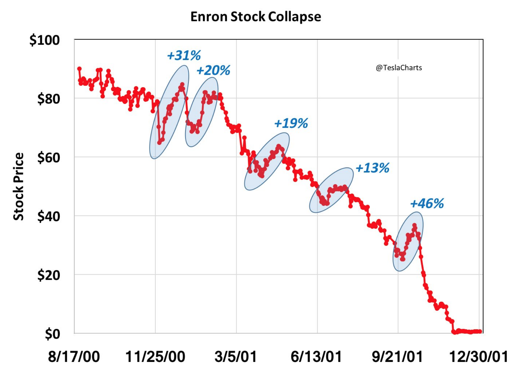 why enron collapsed The fall-out from enron the shock waves from the collapse of enron, a texas-based energy-trading giant, are continuing to be felt by banks and their regulators, the accountancy profession and.