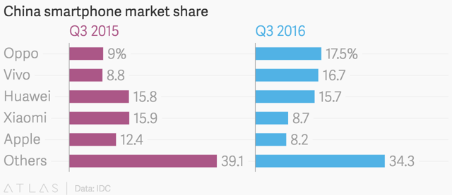 Xiaomi: There's Potential, But How Much?