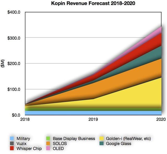 Kopin Revenue Forecast