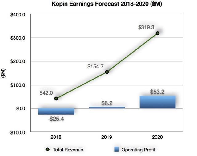 Kopin Earnings Forecast