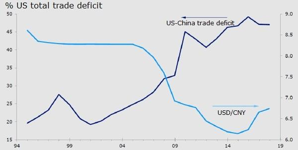 Chart 1: US trade deficits with China