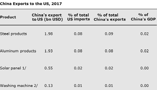 Sectors targeted by the US has low contribution to China