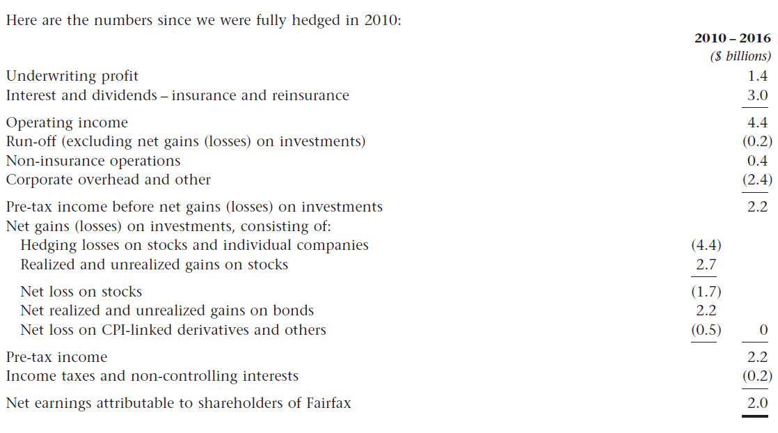 Fairfax Financial Is Undervalued And Finally Positioned To Grow ...