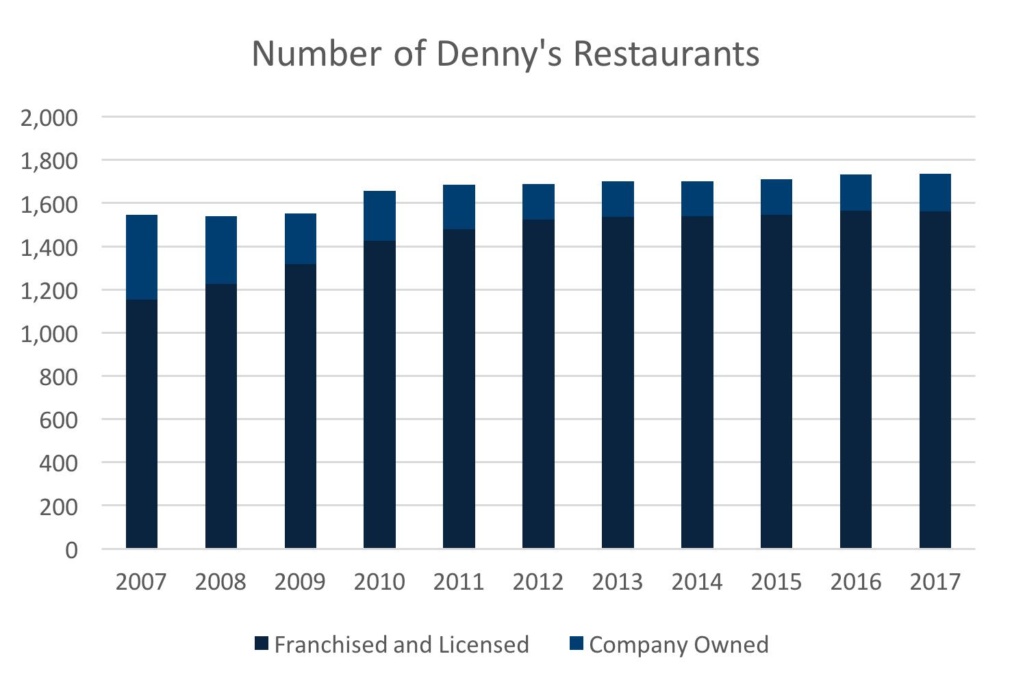 Denny\'s - Handle With Care - Denny\'s Corporation (NASDAQ:DENN ...