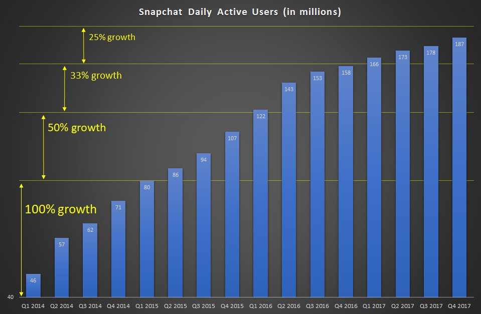 Snap Your Fingers For A Sinking Ship Snap Inc Nysesnap