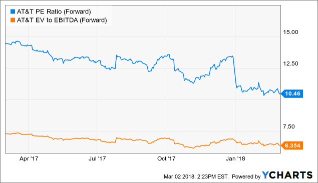 What If The Acquisition Of Time Warner Falls Through Att Inc