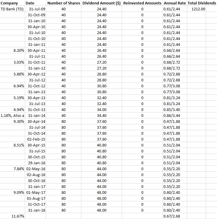 td bank dividend yield history