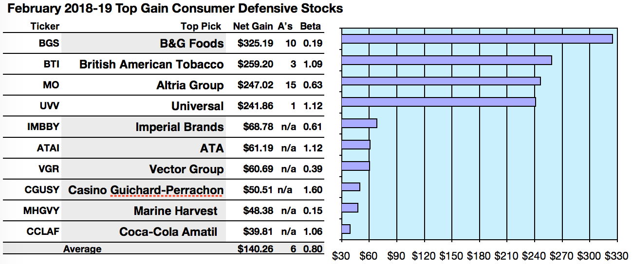 Consumer Defensive Sector Top Gainers Are Bg British And Altria