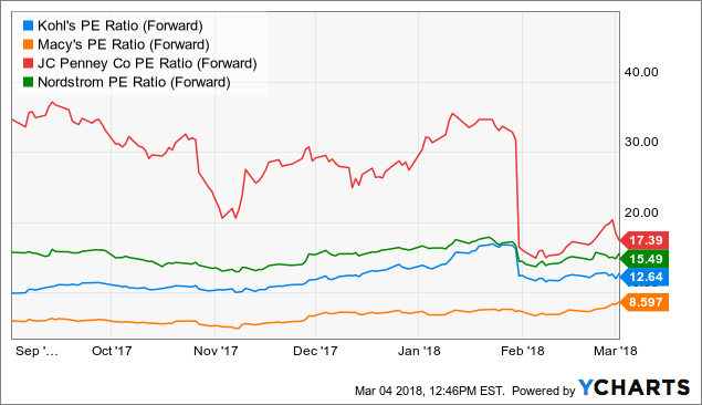 Kohls Stock Is All Over The Place Unlike The Fundamentals Kohls