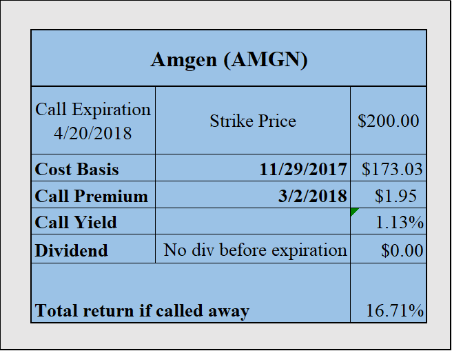 Amgen, Inc. (NASDAQ:AMGN) Stake Boosted by Schwab Charles Investment Management Inc