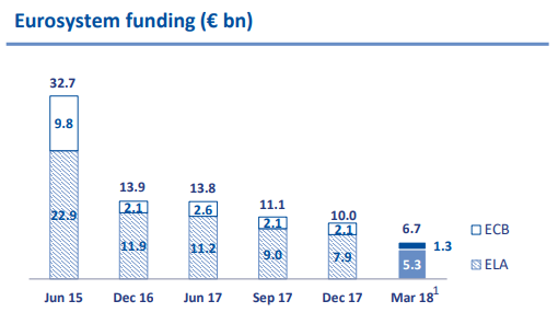 Eurobank: While Trading At 0.27x TBV, The Recovery Continues