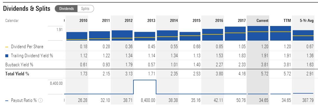 starbucks market share graph