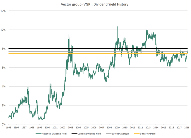 VGR Vector Group Dividend Yield History