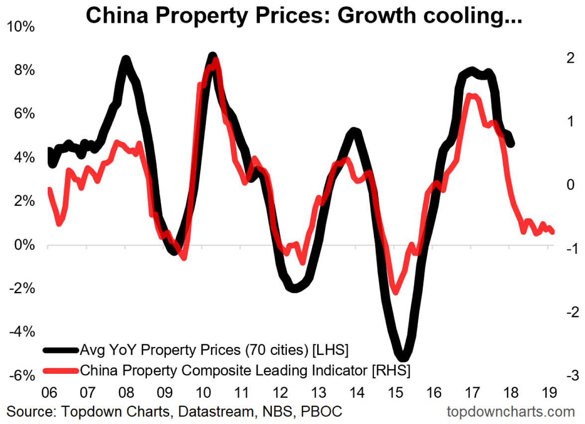 Chart Of The Week: China Property Outlook | Seeking Alpha