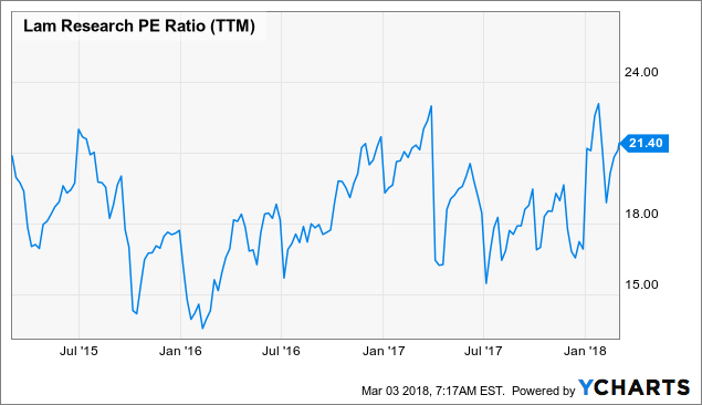 Lam Research Corp. (LRCX) Trading 3% Higher on Analyst Upgrade