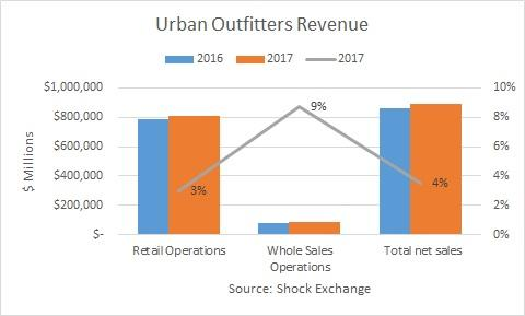 Urban Outfitters Inc. Reveals Advance In Q4 Bottom Line