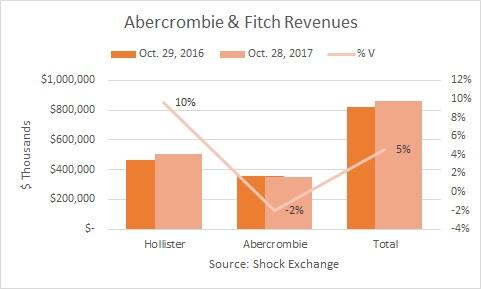 Abercrombie & Fitch (ANF) Shares Up -5.4% After Better-Than-Expected Earnings