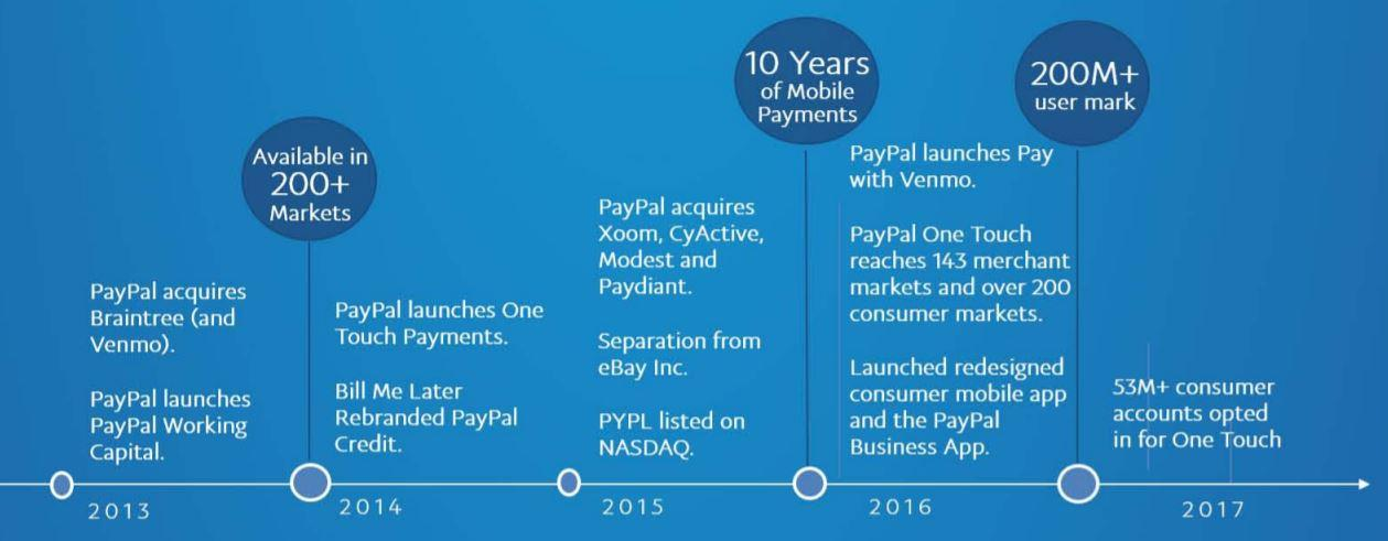 PayPal: Bitcoin Will Provide The Next Leg Of Growth - PayPal