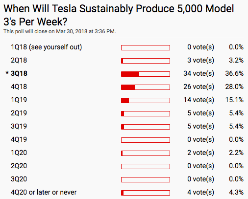 Tesla (NASDAQ:TSLA) Downgraded by Zacks Investment Research