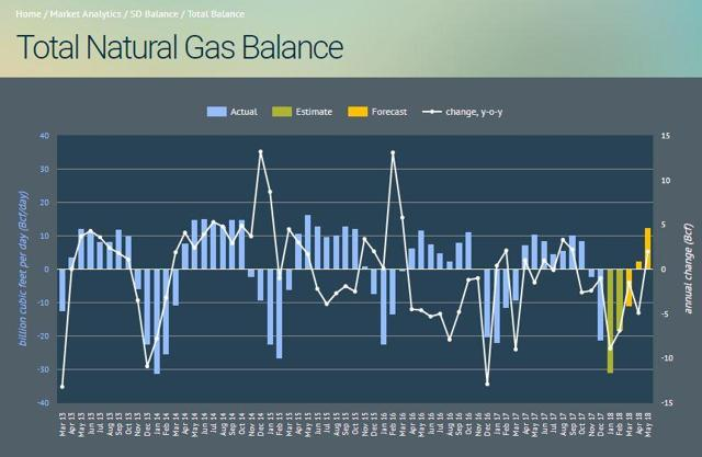 natural gas supply and demand research paper Natural gas has become increasingly fashionable in recent years this paper analyzes the policy instruments in four typical countries in order to the driving force for the development of natural gas marketization reform in these four countries was the contradiction between the demand and supply.