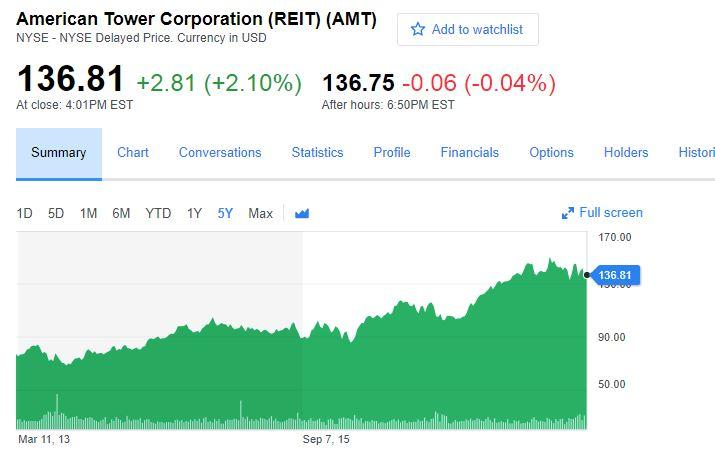 Raises Position in American Tower Corp (NYSE:AMT)