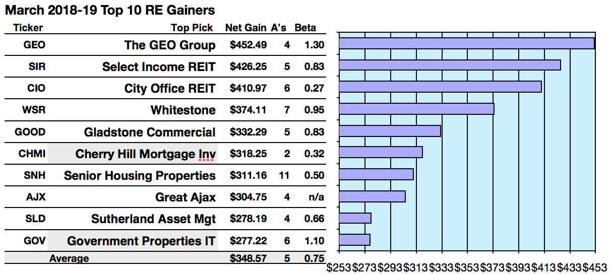 Top 50 Real Estate Stocks: Yields To 18.5%; Gains To 45.25 ...