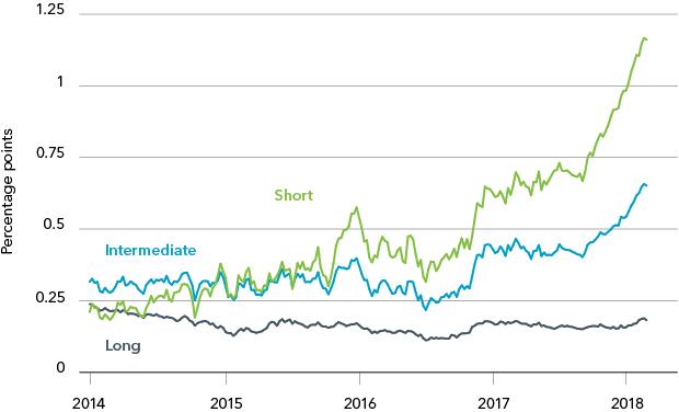 U.S. Treasury yield cushion by maturity, 2014-2018