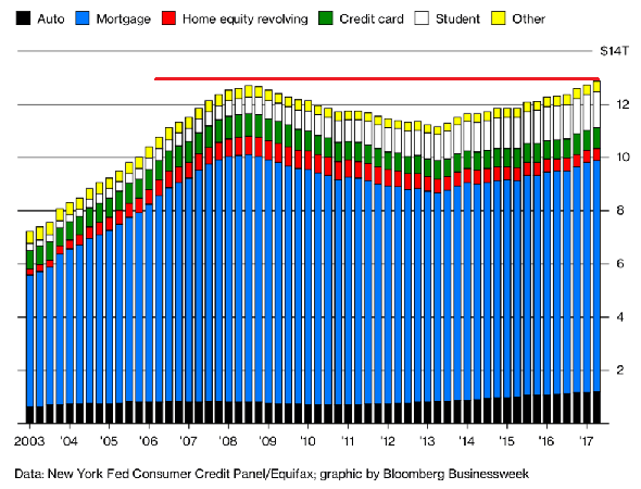 chart-num-4-household-debt