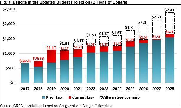 chart-num-5-deficits