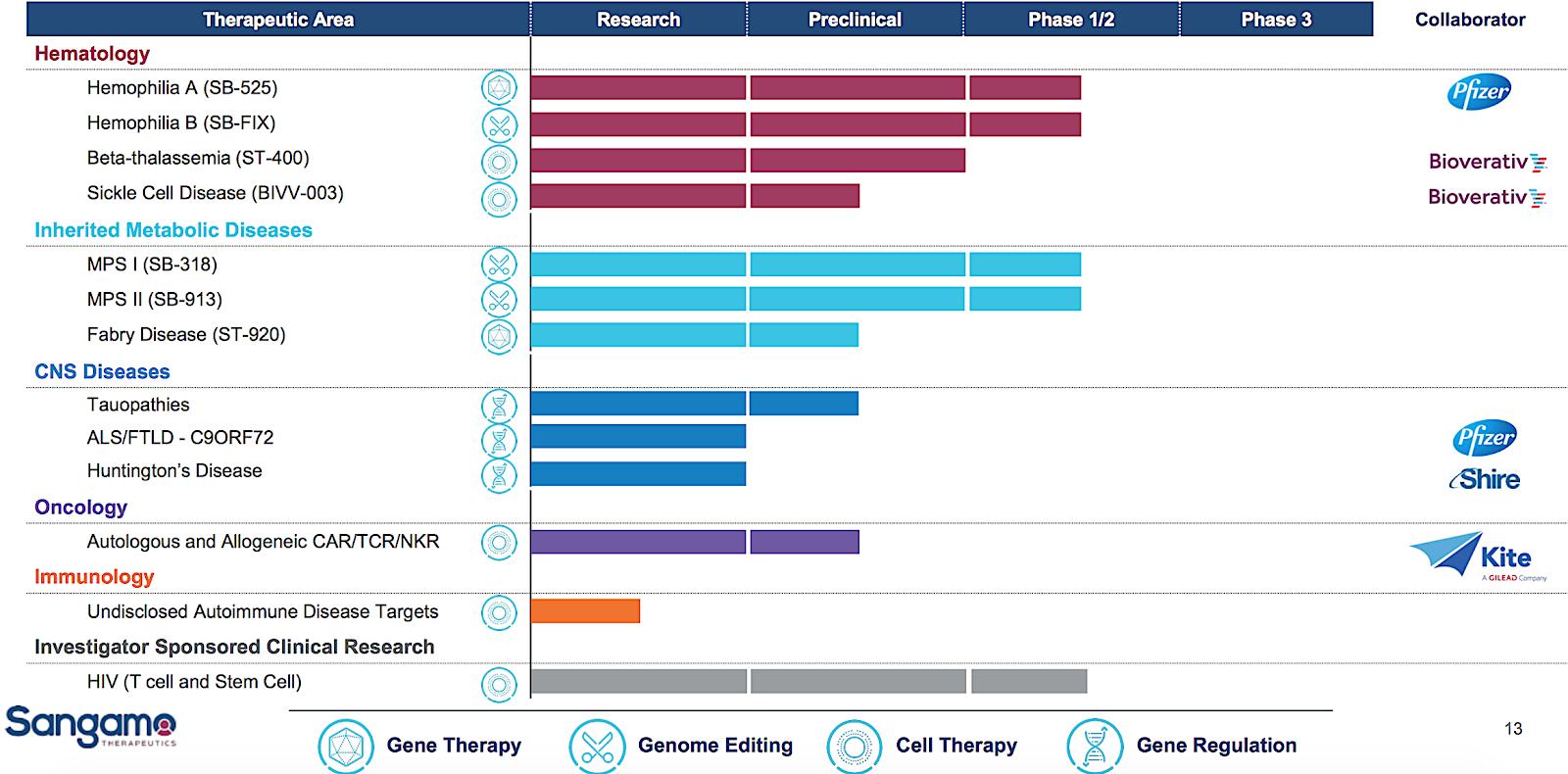 Sangamo Therapeutics Part I Does Zinc Finger Nuclease Have A Shot