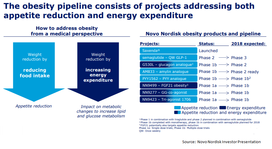 Semaglutide Can Prove To Be A Very Profitable Drug For Novo Nordisk In Future Years
