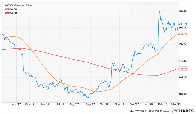 Stock Exchange: How Do You Handle A Losing Streak?