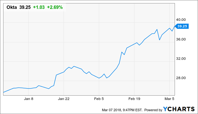 Okta: Racing Ahead To A Huge Valuation - Okta, Inc  (NASDAQ