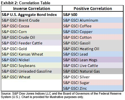 commodities and interest rates relationship