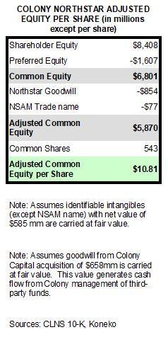 CLNS Equity per share