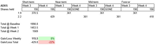 The No BS Plan, Week 4: Whoa!