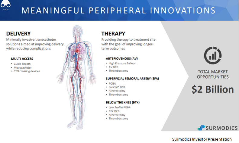 Put Surmodics On Your Investment Radar In 2018