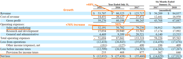 Is Zscaler's IPO Overvalued?