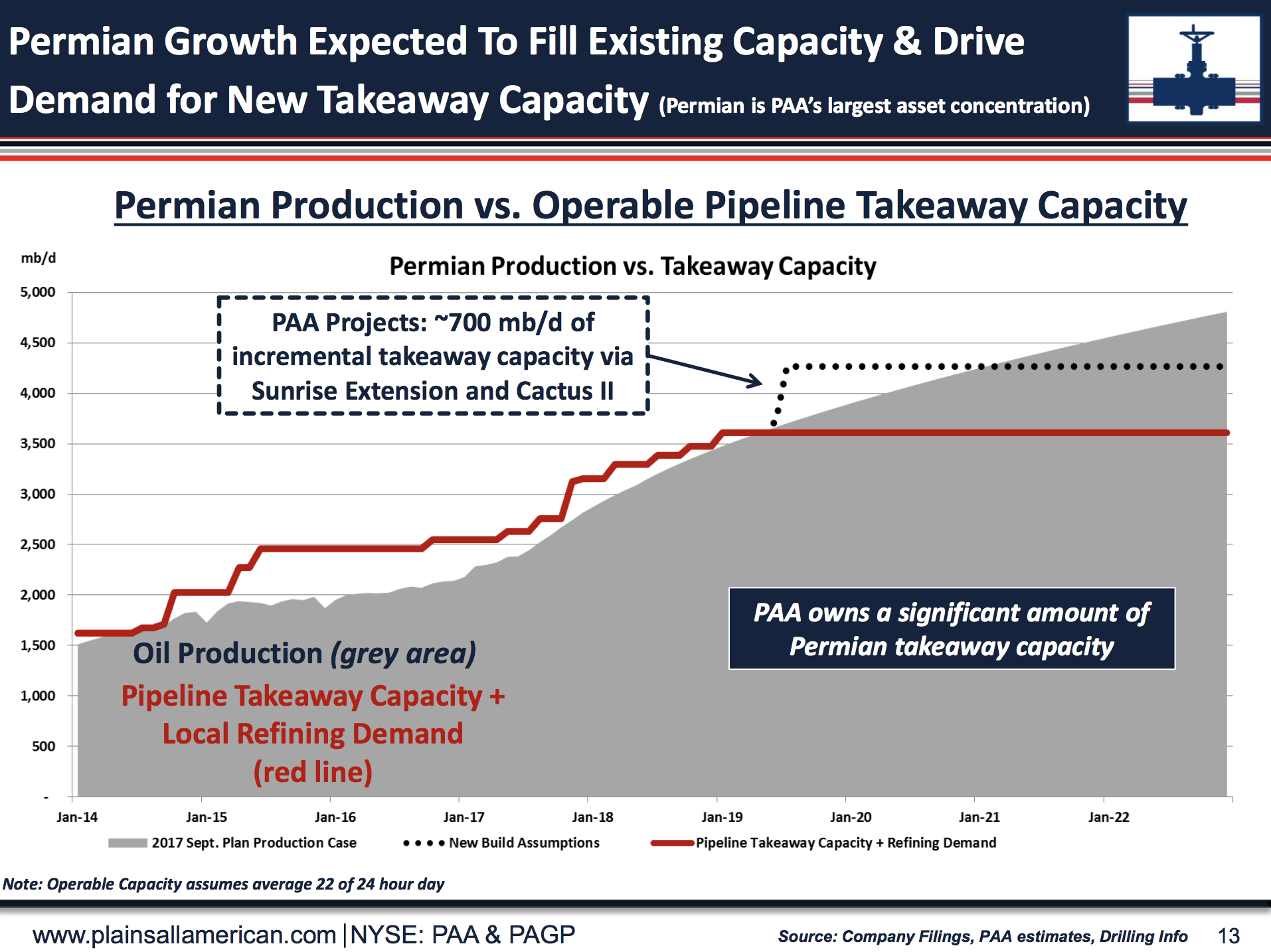Plains All American (PAA) is the top midstream operator in the Permian  basin, and PAA is expected to massively increase takeaway capacity in 2019.