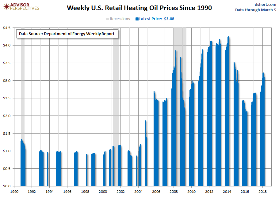 Heating Oil and Propane Update