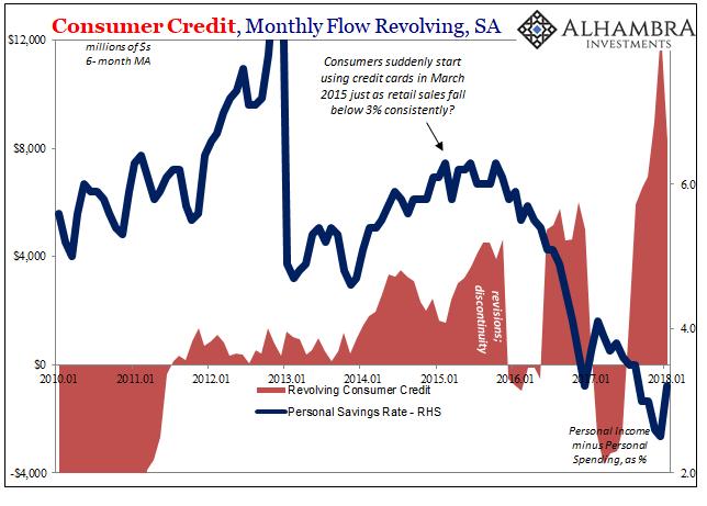 Consumer Credit - G.19
