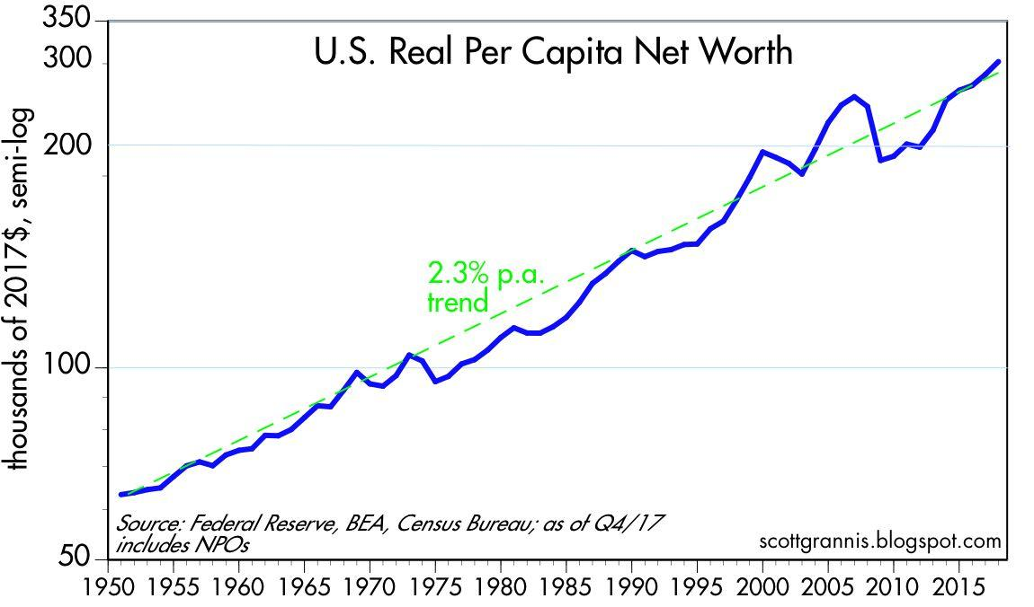 Household Net Worth Hits $100 Trillion | Seeking Alpha