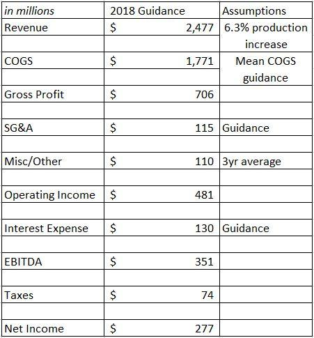 Cliffs Natural Resources Inc (NYSE:CLF) 2017 Q4 Sentiment Report