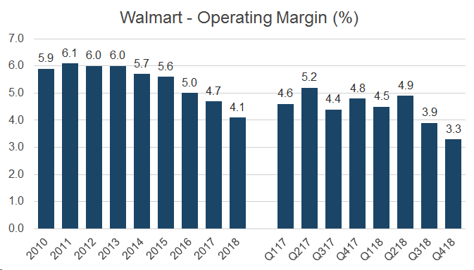 Walmart: Margin Concerns Have Not Been Fully Priced In