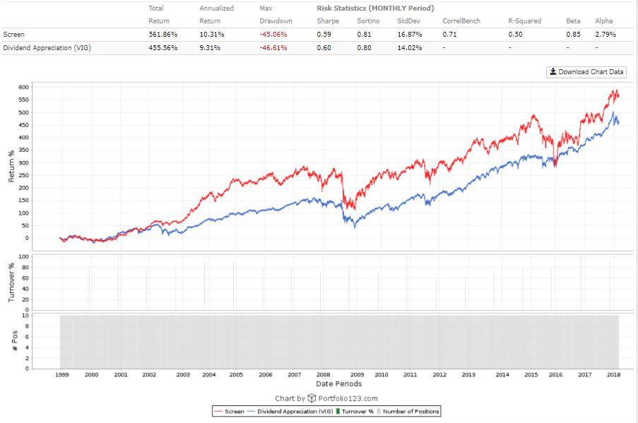Big Dividend Growth Does Not Always Mean Big Seeking Alpha