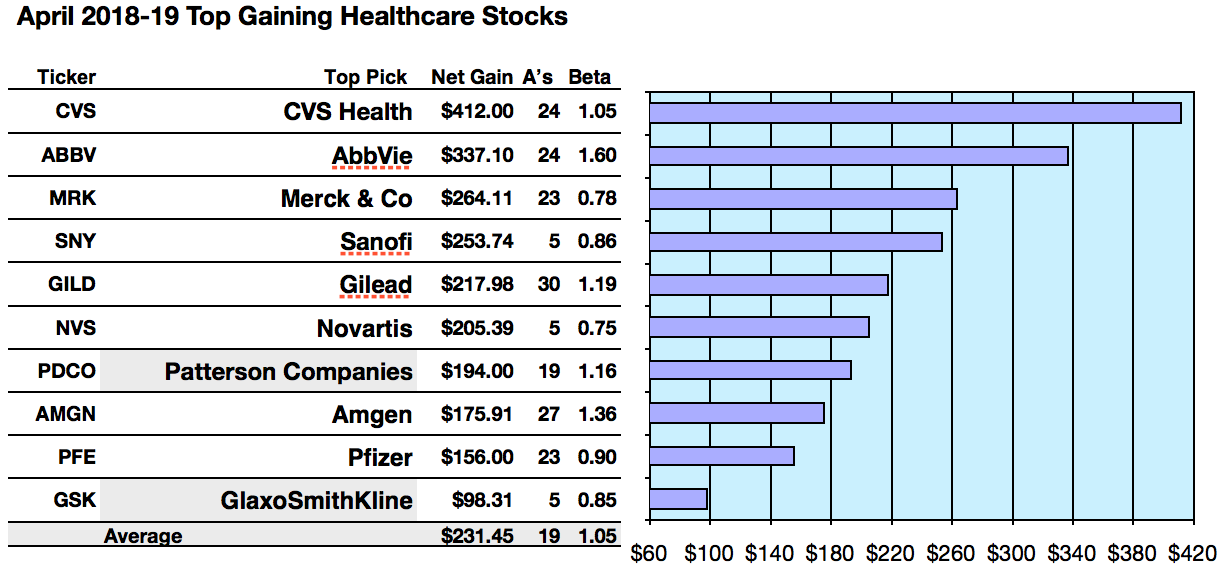 Best Stocks April 2019 50 Healthcare Top Yield Equities For April | Seeking Alpha